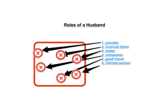 Skitch - Husband Roles