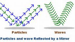Light particles and waves